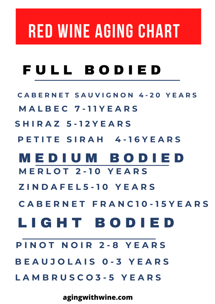 red wine aging chart